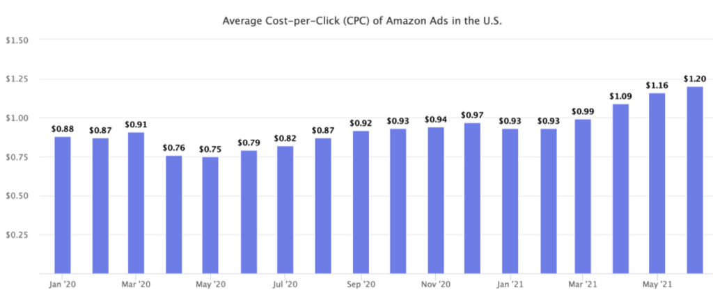 Cost of Amazon Ads Keeps Increasing